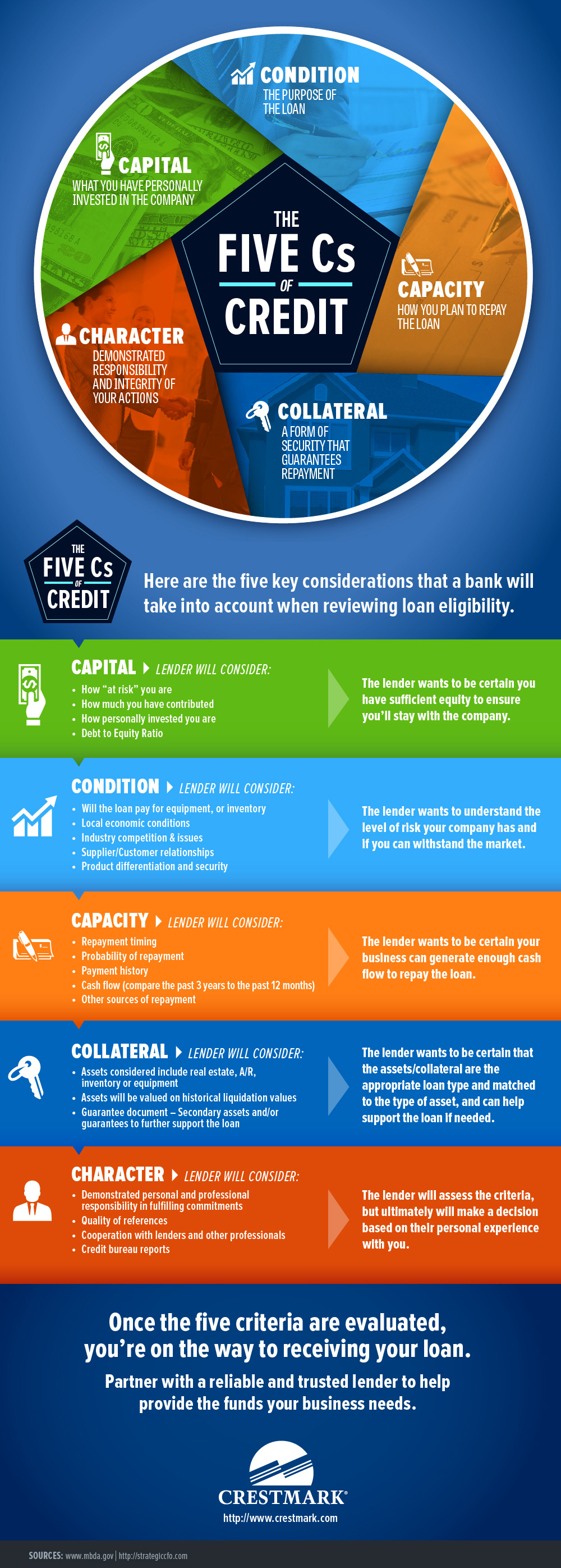 5cs of credit The 5 c's of credit are a common reference to the major elements of a banker's analysis when considering a request for a loan.